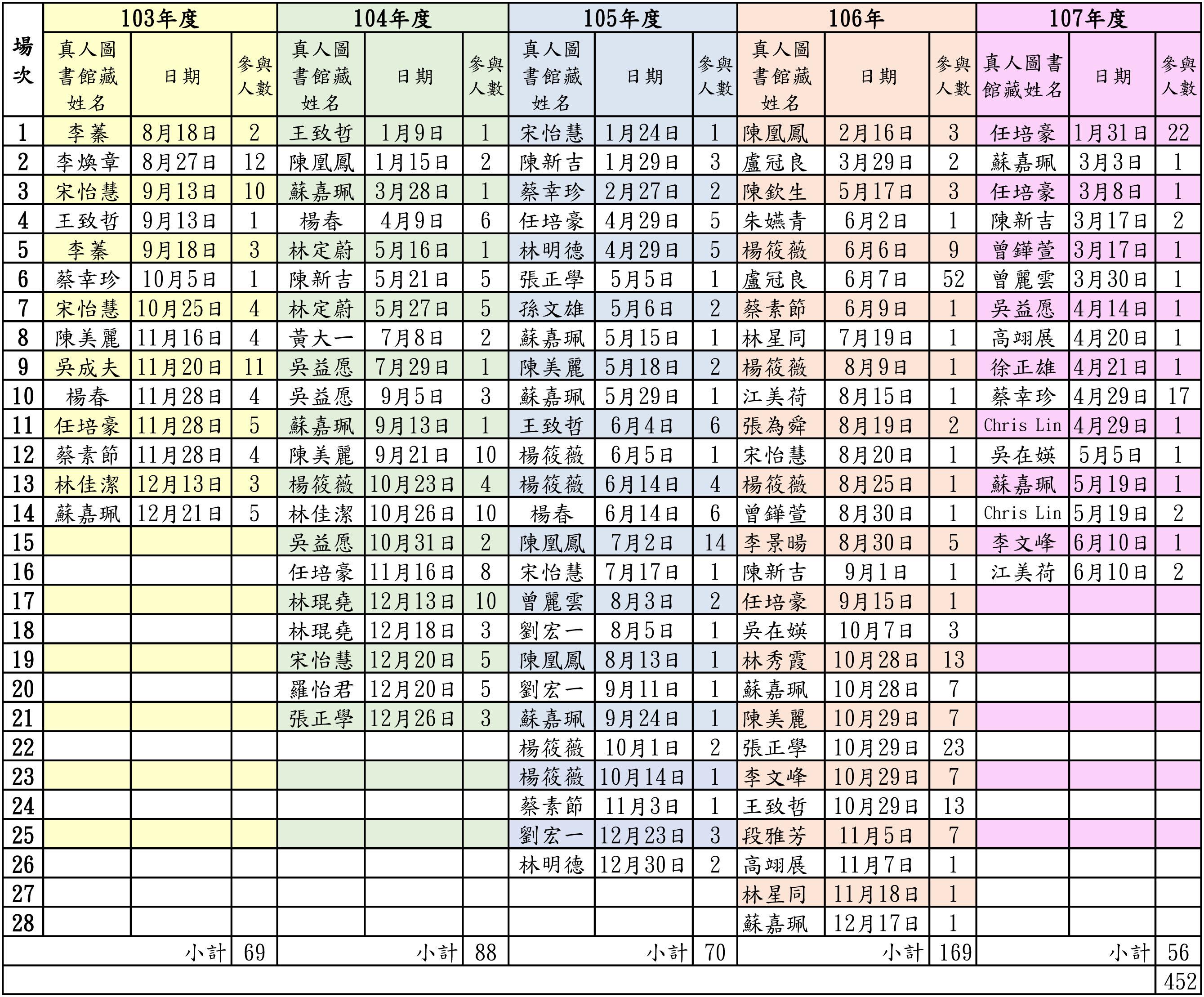 真人圖書館借閱統計表